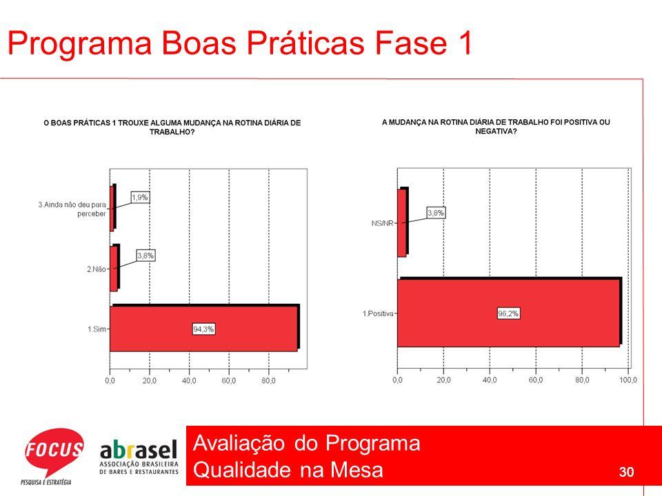 Avaliação do Programa Qualidade na Mesa 30 Programa Boas Práticas Fase 1 30