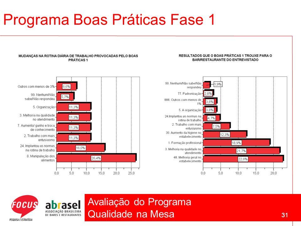 Avaliação do Programa Qualidade na Mesa 31 Programa Boas Práticas Fase 1 31
