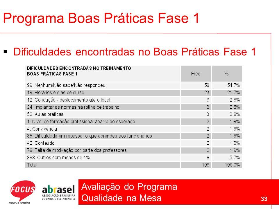 Avaliação do Programa Qualidade na Mesa 33 Programa Boas Práticas Fase 1 Dificuldades encontradas no Boas Práticas Fase 1 33