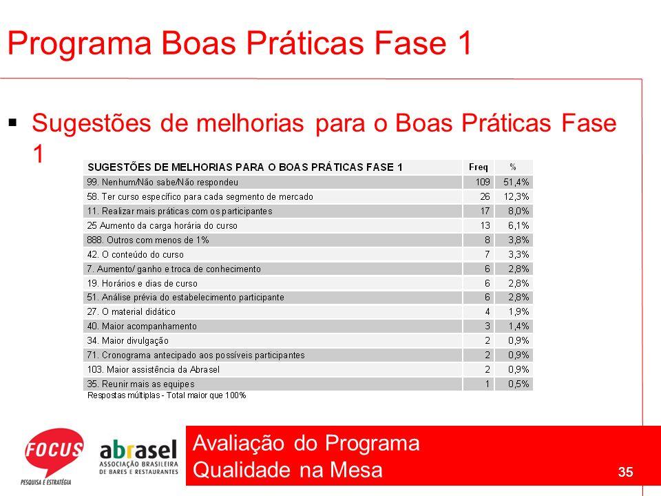 Avaliação do Programa Qualidade na Mesa 35 Programa Boas Práticas Fase 1 Sugestões de melhorias para o Boas Práticas Fase 1 35