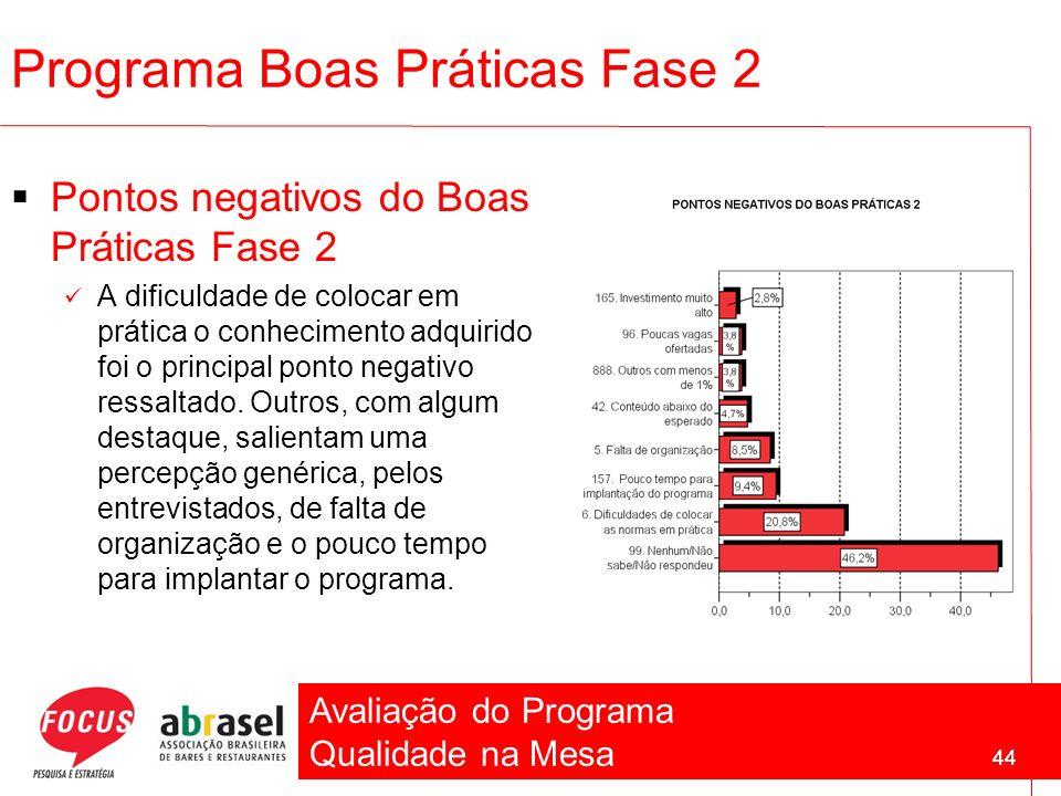 Avaliação do Programa Qualidade na Mesa 44 Programa Boas Práticas Fase 2 Pontos negativos do Boas Práticas Fase 2 A dificuldade de colocar em prática