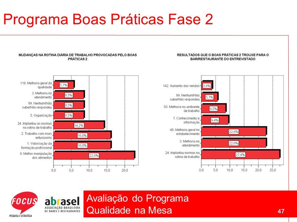 Avaliação do Programa Qualidade na Mesa 47 Programa Boas Práticas Fase 2 47