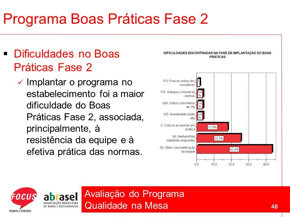 Avaliação do Programa Qualidade na Mesa 48 Programa Boas Práticas Fase 2 Dificuldades no Boas Práticas Fase 2 Implantar o programa no estabelecimento