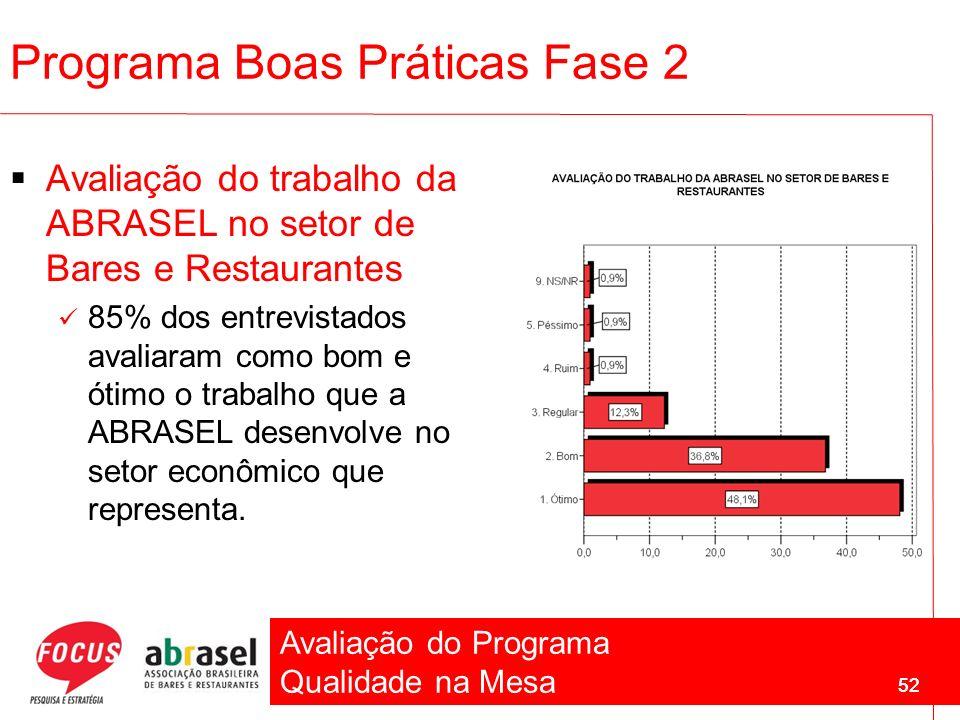 Avaliação do Programa Qualidade na Mesa 52 Programa Boas Práticas Fase 2 Avaliação do trabalho da ABRASEL no setor de Bares e Restaurantes 85% dos ent