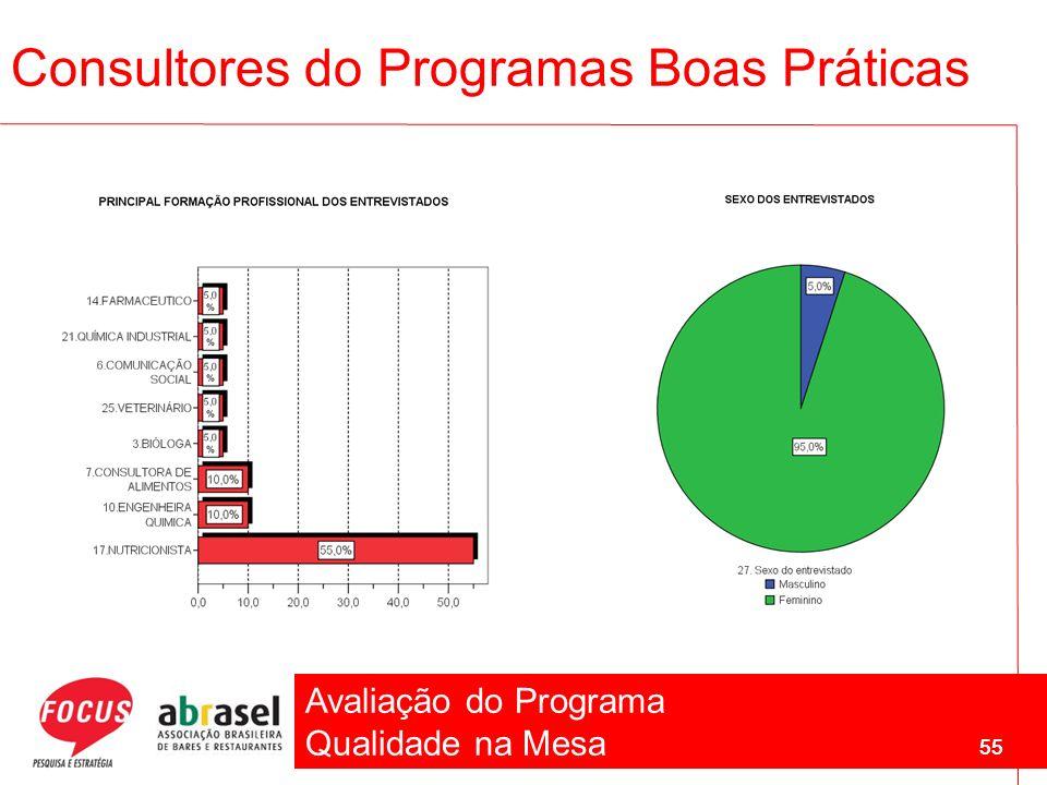 Avaliação do Programa Qualidade na Mesa 55 Consultores do Programas Boas Práticas