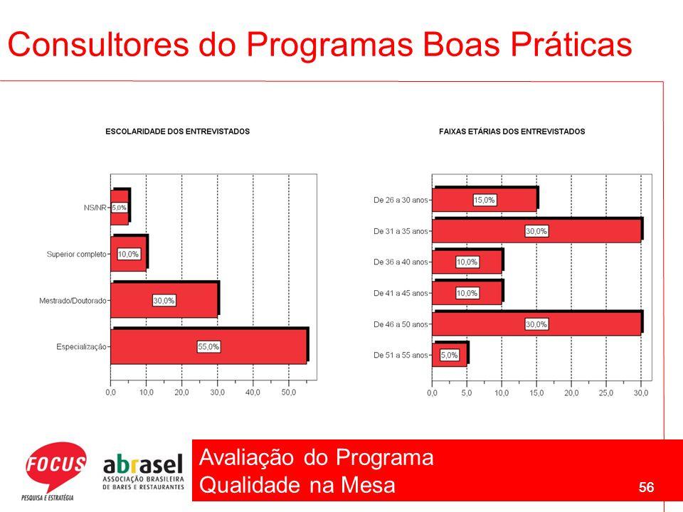 Avaliação do Programa Qualidade na Mesa 56 Consultores do Programas Boas Práticas