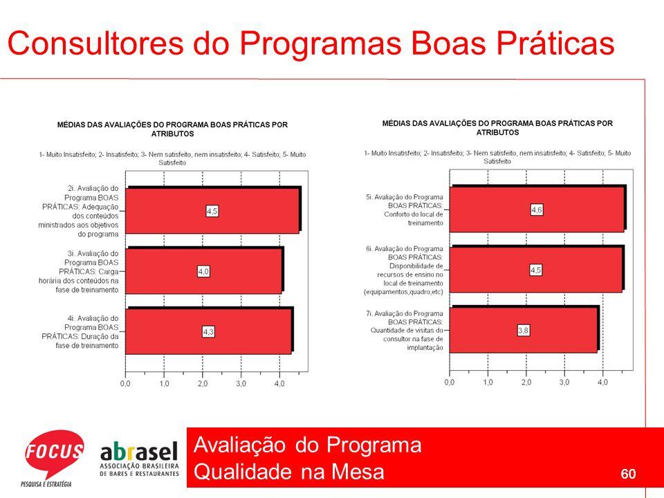 Avaliação do Programa Qualidade na Mesa 60 Consultores do Programas Boas Práticas