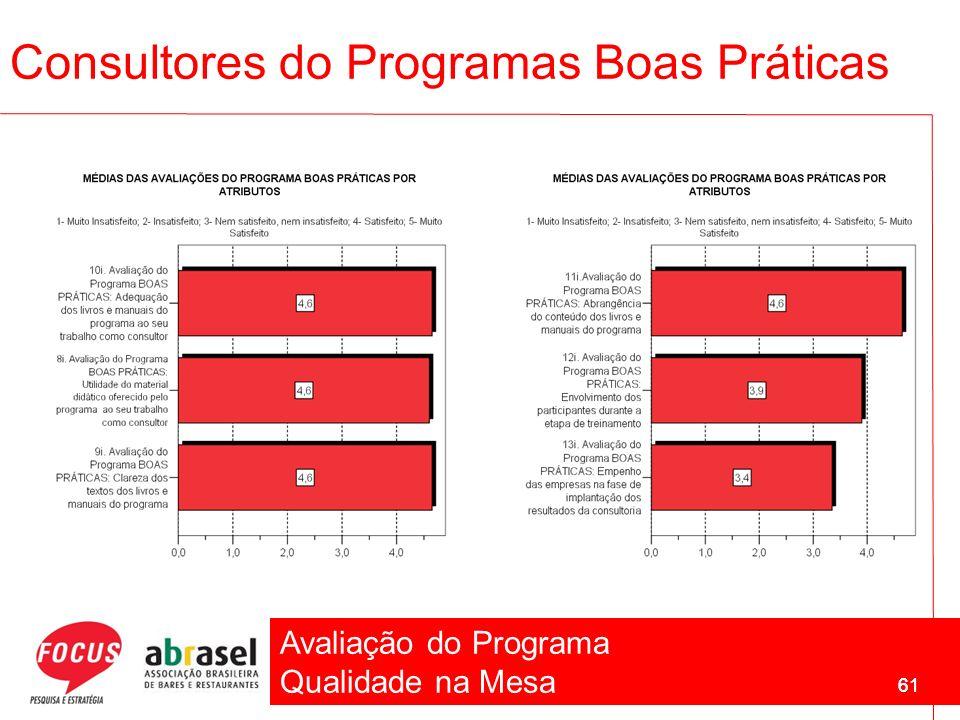 Avaliação do Programa Qualidade na Mesa 61 Consultores do Programas Boas Práticas