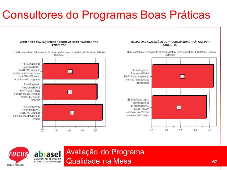 Avaliação do Programa Qualidade na Mesa 62 Consultores do Programas Boas Práticas