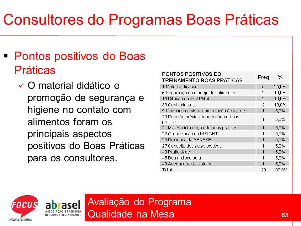 Avaliação do Programa Qualidade na Mesa 63 Pontos positivos do Boas Práticas O material didático e promoção de segurança e higiene no contato com alim
