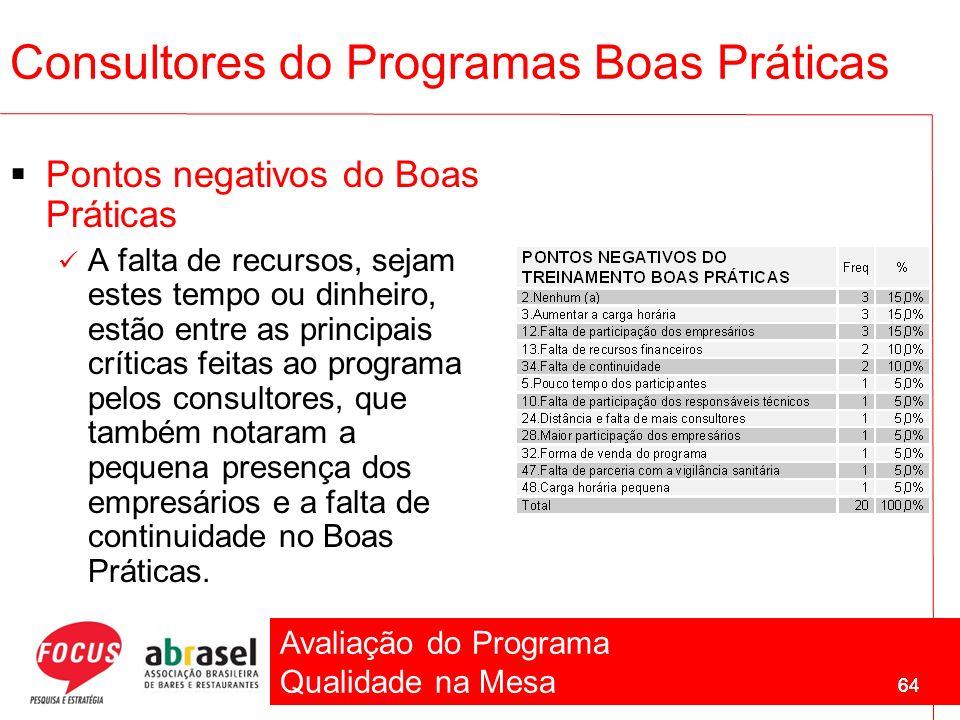 Avaliação do Programa Qualidade na Mesa 64 Pontos negativos do Boas Práticas A falta de recursos, sejam estes tempo ou dinheiro, estão entre as princi