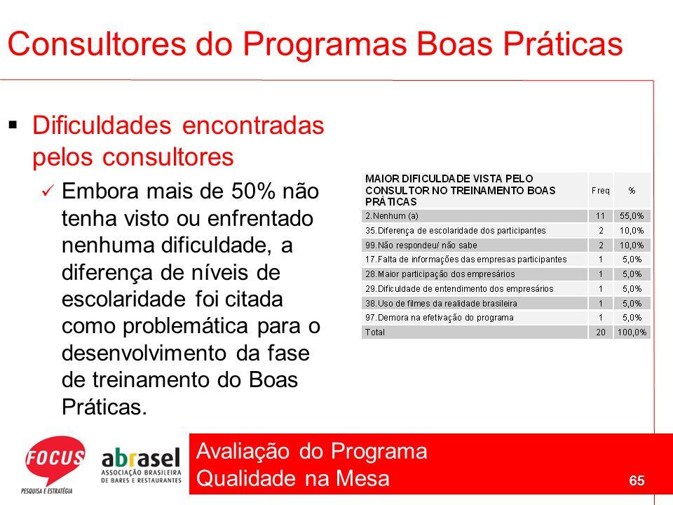 Avaliação do Programa Qualidade na Mesa 65 Dificuldades encontradas pelos consultores Embora mais de 50% não tenha visto ou enfrentado nenhuma dificul