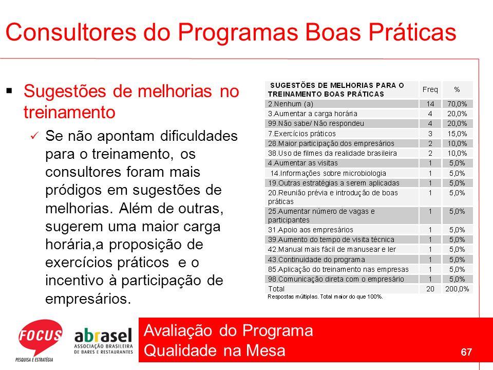 Avaliação do Programa Qualidade na Mesa 67 Sugestões de melhorias no treinamento Se não apontam dificuldades para o treinamento, os consultores foram