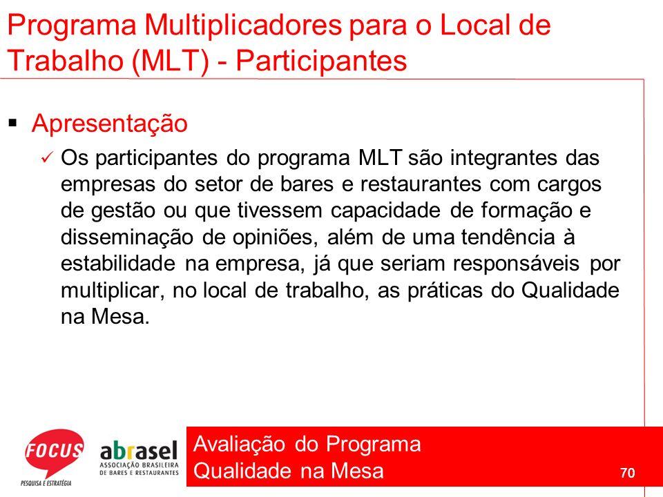 Avaliação do Programa Qualidade na Mesa 70 Programa Multiplicadores para o Local de Trabalho (MLT) - Participantes Apresentação Os participantes do pr