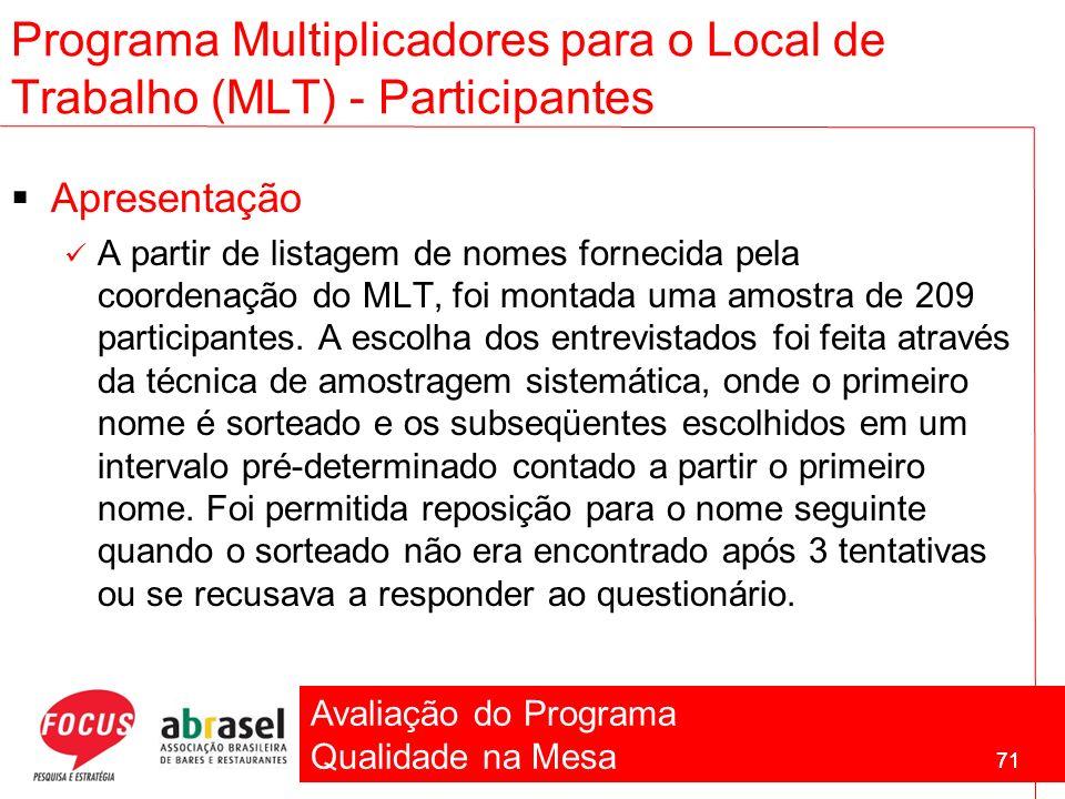 Avaliação do Programa Qualidade na Mesa 71 Programa Multiplicadores para o Local de Trabalho (MLT) - Participantes Apresentação A partir de listagem d