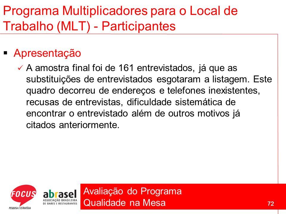 Avaliação do Programa Qualidade na Mesa 72 Programa Multiplicadores para o Local de Trabalho (MLT) - Participantes Apresentação A amostra final foi de
