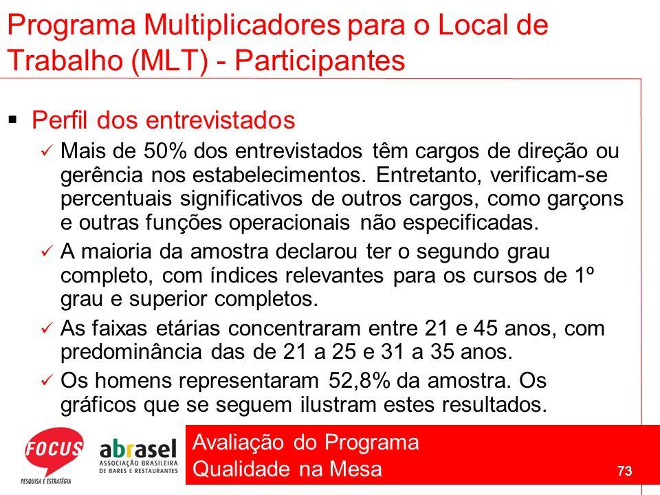Avaliação do Programa Qualidade na Mesa 73 Programa Multiplicadores para o Local de Trabalho (MLT) - Participantes Perfil dos entrevistados Mais de 50