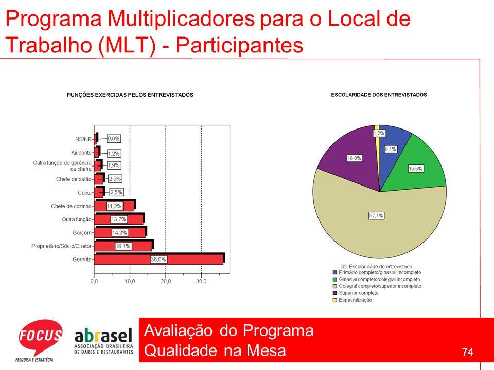 Avaliação do Programa Qualidade na Mesa 74 Programa Multiplicadores para o Local de Trabalho (MLT) - Participantes 74