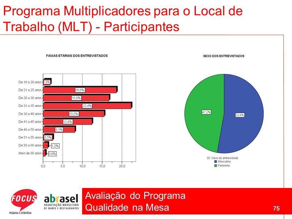 Avaliação do Programa Qualidade na Mesa 75 Programa Multiplicadores para o Local de Trabalho (MLT) - Participantes 75
