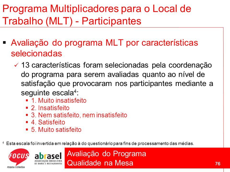 Avaliação do Programa Qualidade na Mesa 76 Programa Multiplicadores para o Local de Trabalho (MLT) - Participantes Avaliação do programa MLT por carac