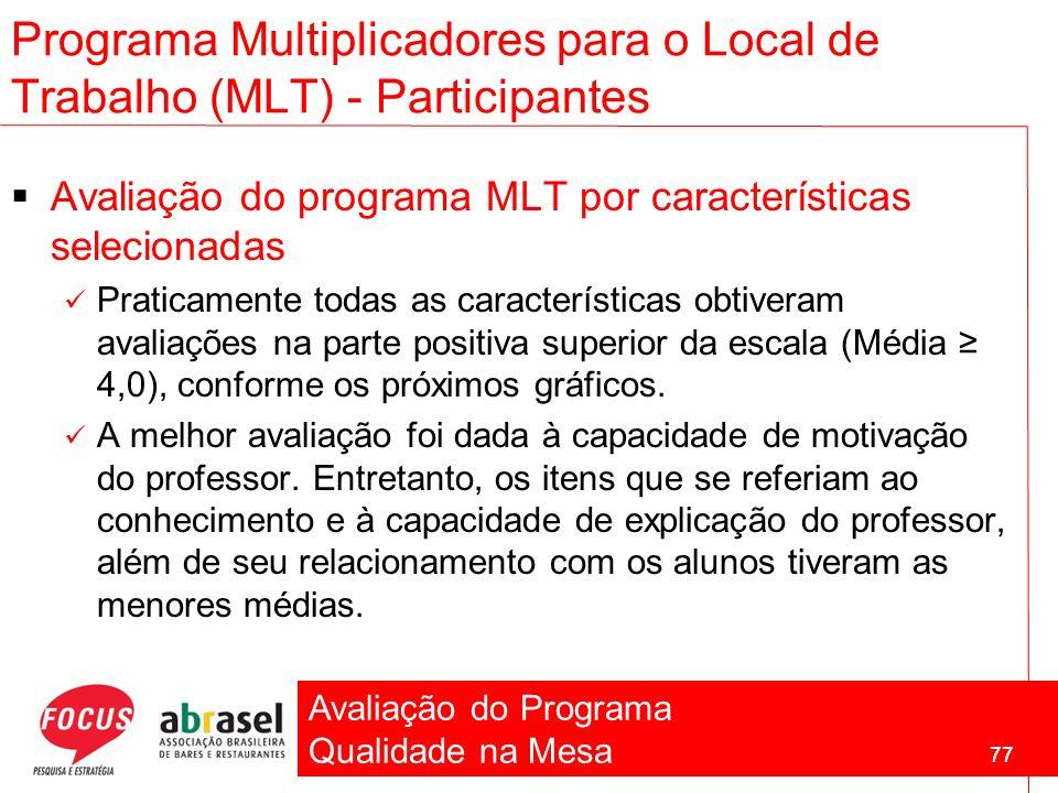Avaliação do Programa Qualidade na Mesa 77 Programa Multiplicadores para o Local de Trabalho (MLT) - Participantes Avaliação do programa MLT por carac