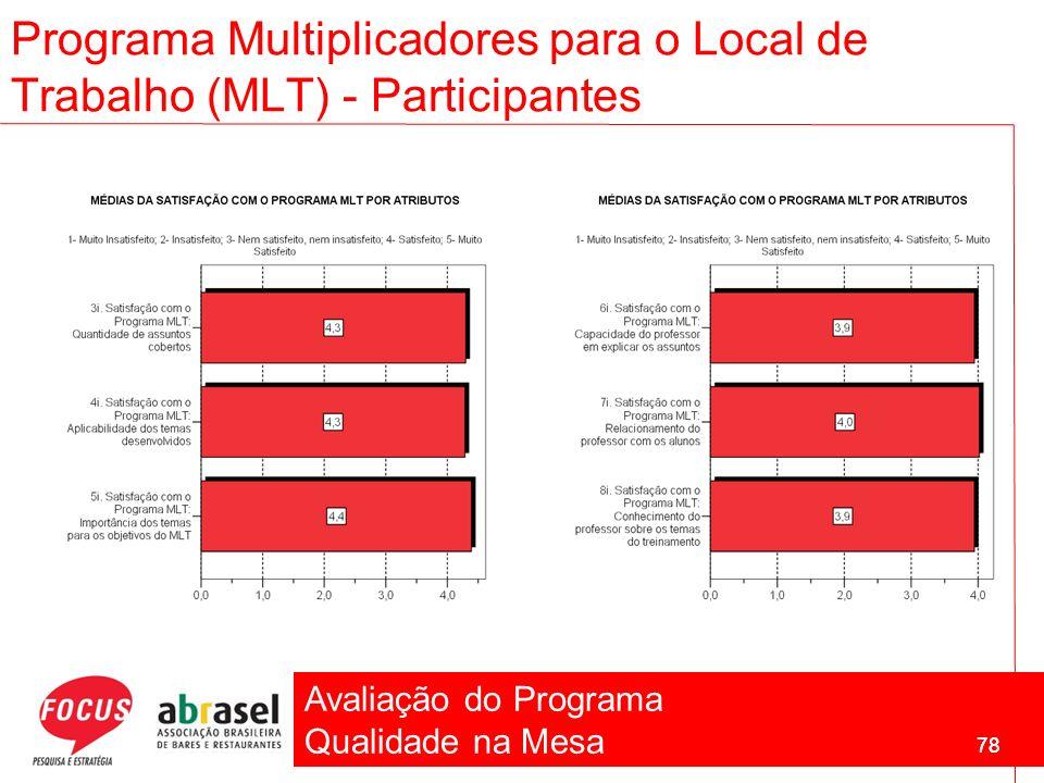 Avaliação do Programa Qualidade na Mesa 78 Programa Multiplicadores para o Local de Trabalho (MLT) - Participantes 78