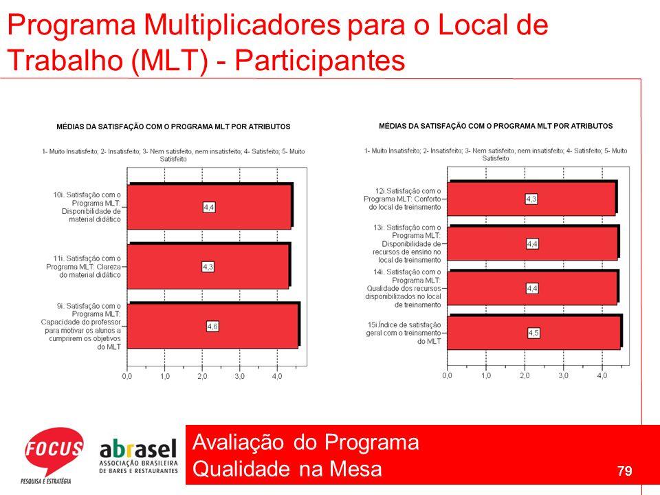 Avaliação do Programa Qualidade na Mesa 79 Programa Multiplicadores para o Local de Trabalho (MLT) - Participantes 79