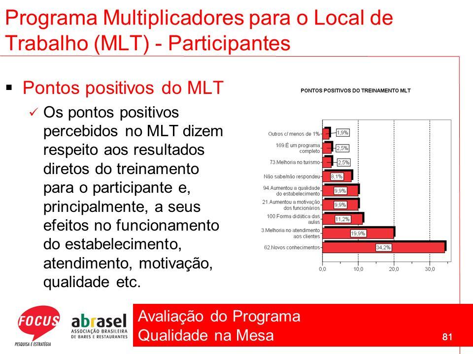 Avaliação do Programa Qualidade na Mesa 81 Pontos positivos do MLT Os pontos positivos percebidos no MLT dizem respeito aos resultados diretos do trei