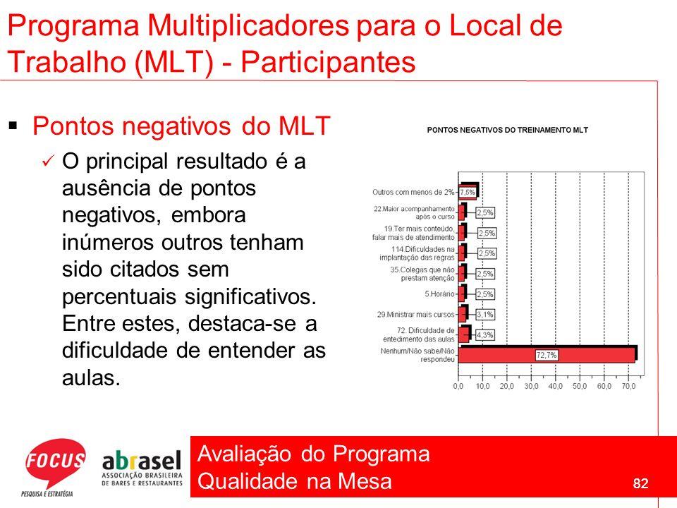 Avaliação do Programa Qualidade na Mesa 82 Pontos negativos do MLT O principal resultado é a ausência de pontos negativos, embora inúmeros outros tenh