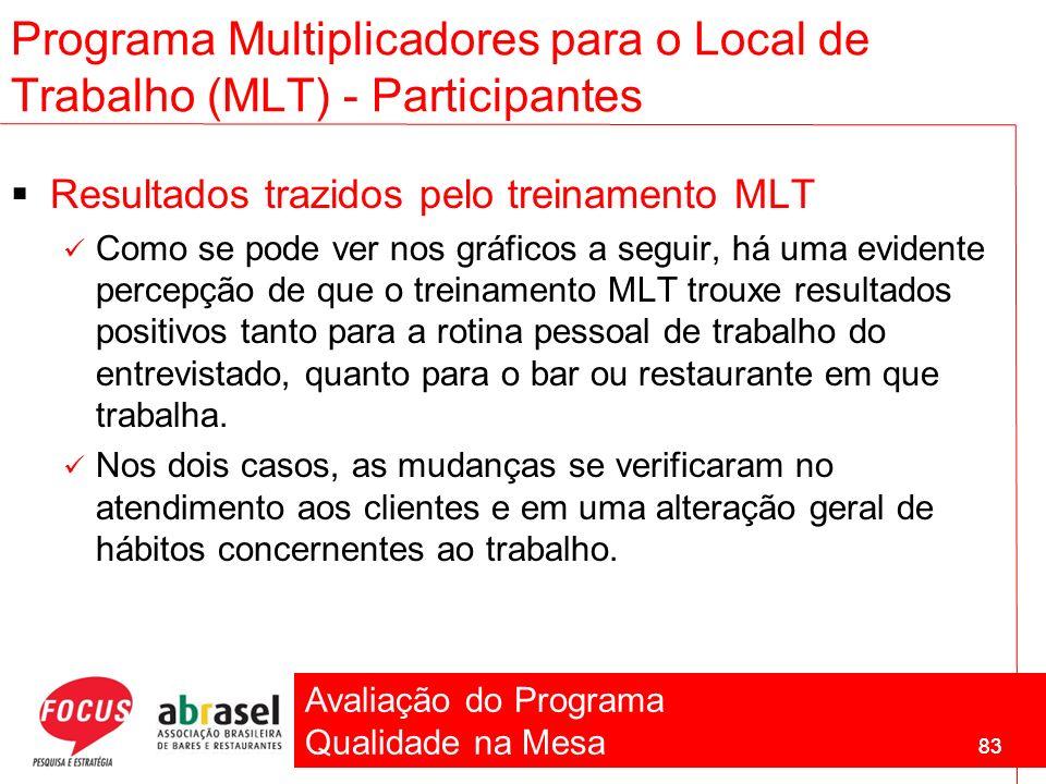 Avaliação do Programa Qualidade na Mesa 83 Programa Multiplicadores para o Local de Trabalho (MLT) - Participantes Resultados trazidos pelo treinament