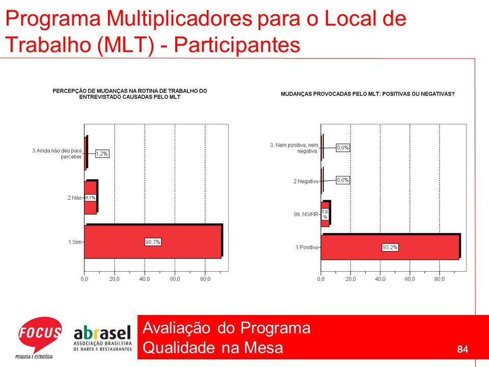 Avaliação do Programa Qualidade na Mesa 84 Programa Multiplicadores para o Local de Trabalho (MLT) - Participantes 84