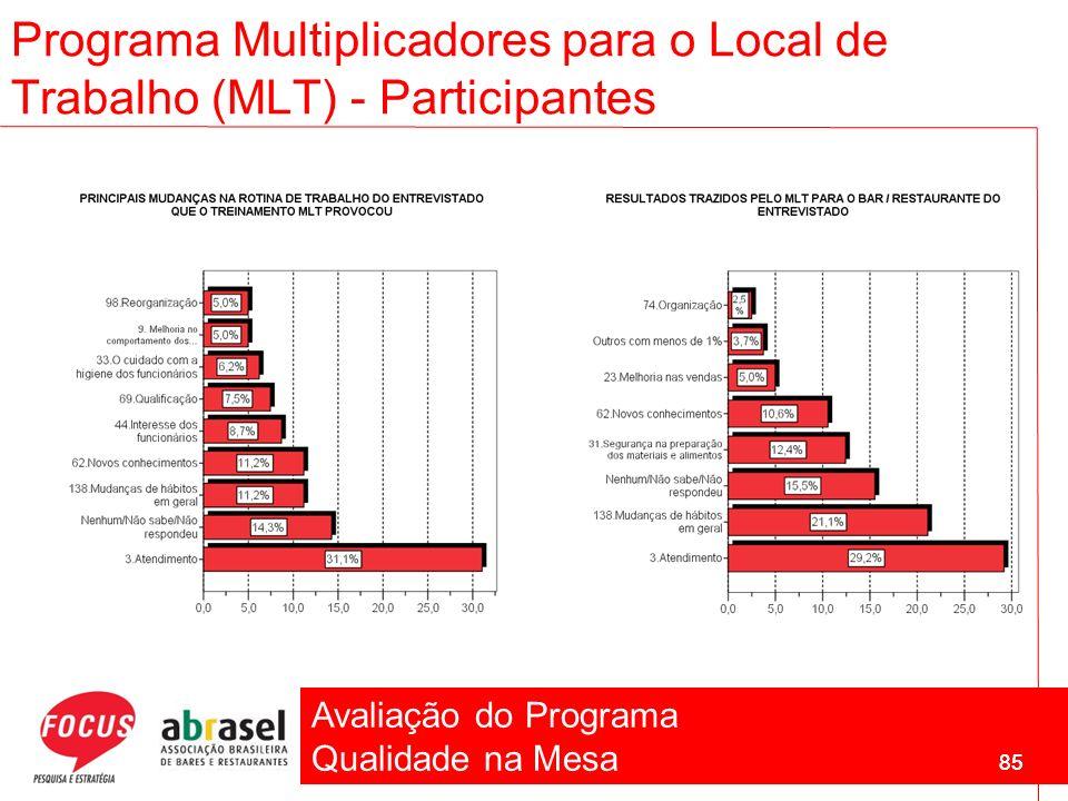 Avaliação do Programa Qualidade na Mesa 85 Programa Multiplicadores para o Local de Trabalho (MLT) - Participantes 85