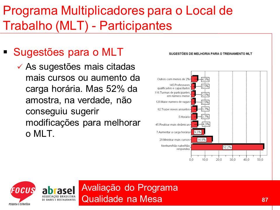 Avaliação do Programa Qualidade na Mesa 87 Sugestões para o MLT As sugestões mais citadas mais cursos ou aumento da carga horária. Mas 52% da amostra,