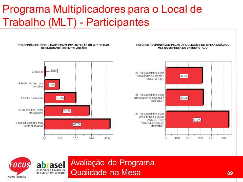 Avaliação do Programa Qualidade na Mesa 89 Programa Multiplicadores para o Local de Trabalho (MLT) - Participantes 89