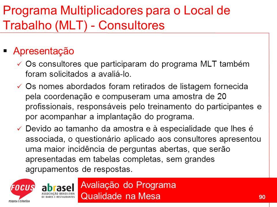 Avaliação do Programa Qualidade na Mesa 90 Programa Multiplicadores para o Local de Trabalho (MLT) - Consultores Apresentação Os consultores que parti