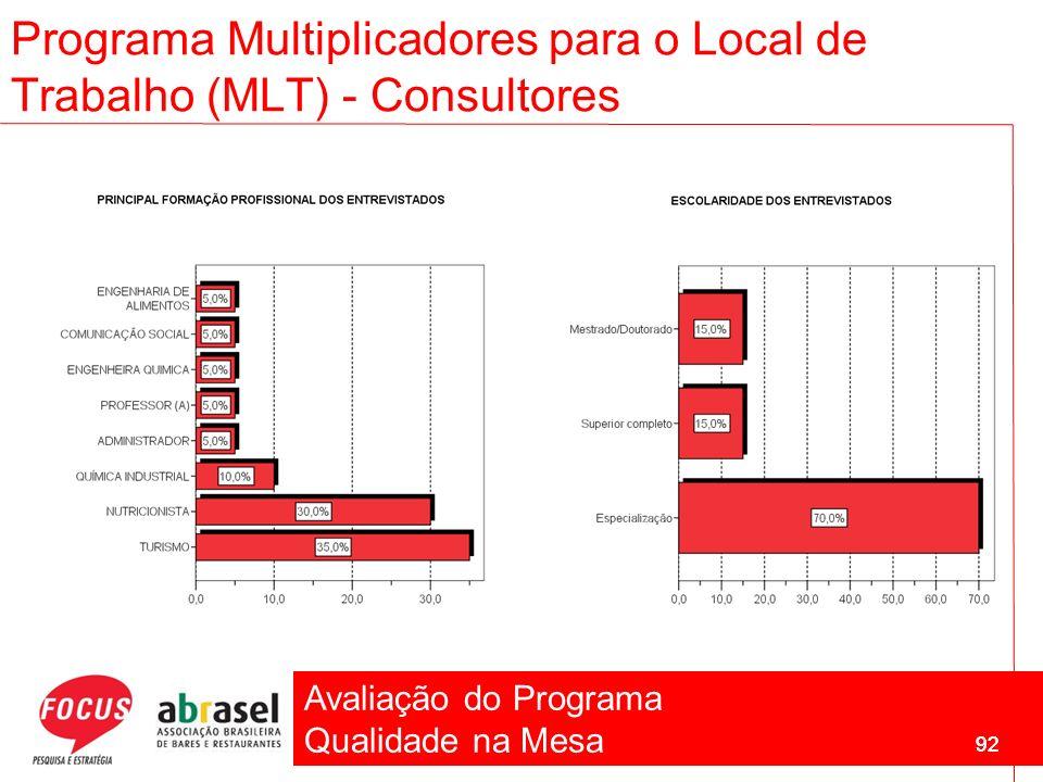 Avaliação do Programa Qualidade na Mesa 92 Programa Multiplicadores para o Local de Trabalho (MLT) - Consultores