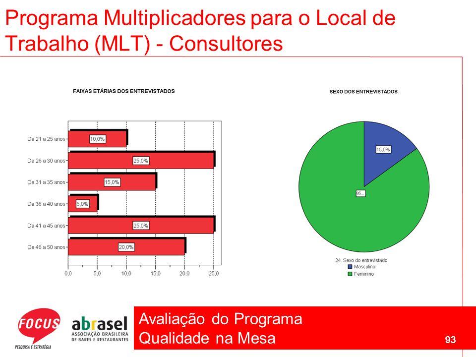 Avaliação do Programa Qualidade na Mesa 93 Programa Multiplicadores para o Local de Trabalho (MLT) - Consultores