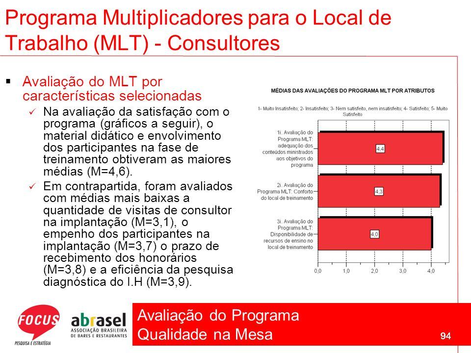 Avaliação do Programa Qualidade na Mesa 94 Programa Multiplicadores para o Local de Trabalho (MLT) - Consultores Avaliação do MLT por características
