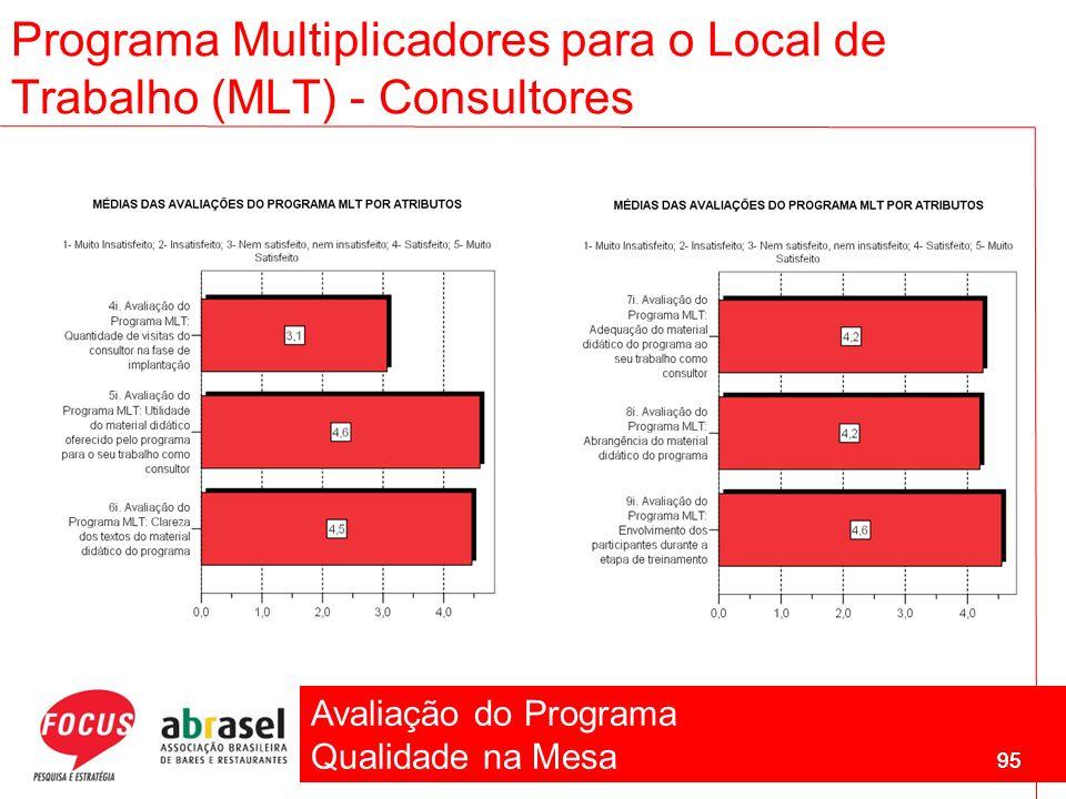 Avaliação do Programa Qualidade na Mesa 95 Programa Multiplicadores para o Local de Trabalho (MLT) - Consultores