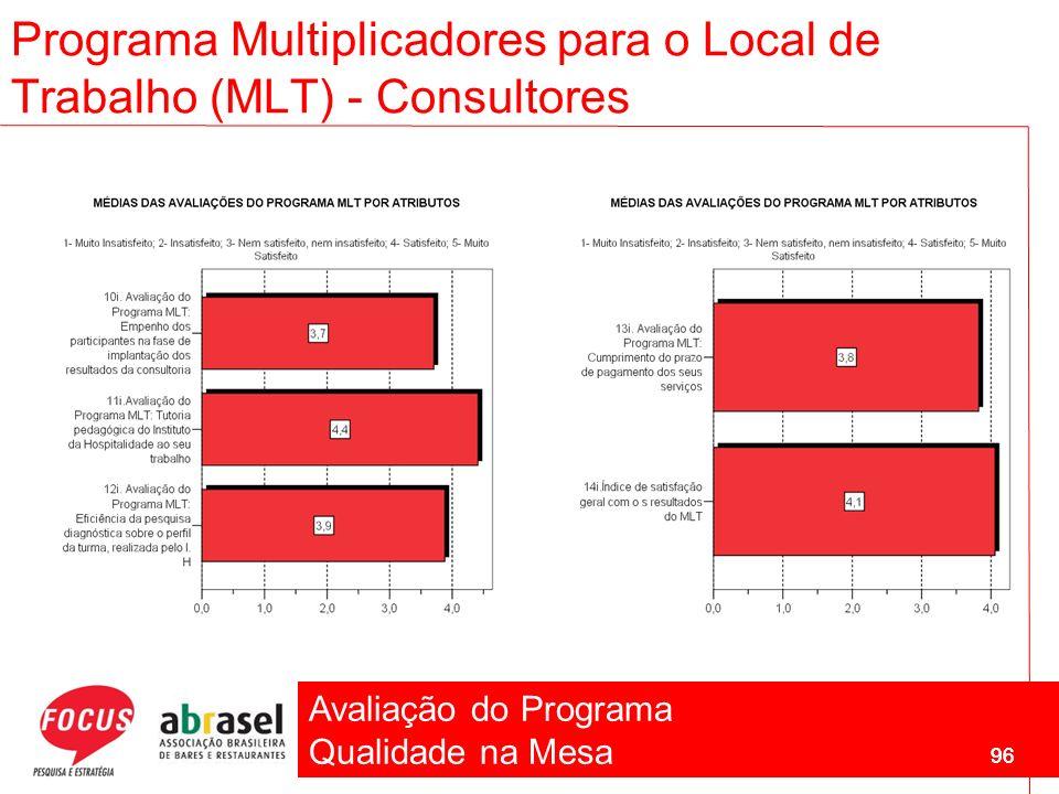 Avaliação do Programa Qualidade na Mesa 96 Programa Multiplicadores para o Local de Trabalho (MLT) - Consultores