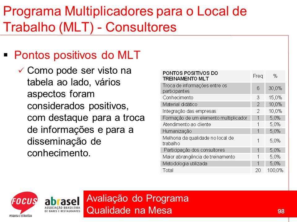Avaliação do Programa Qualidade na Mesa 98 Pontos positivos do MLT Como pode ser visto na tabela ao lado, vários aspectos foram considerados positivos