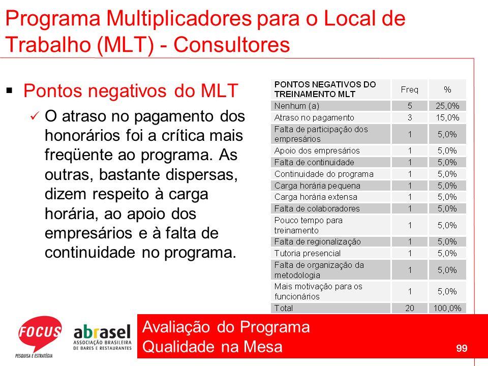 Avaliação do Programa Qualidade na Mesa 99 Pontos negativos do MLT O atraso no pagamento dos honorários foi a crítica mais freqüente ao programa. As o