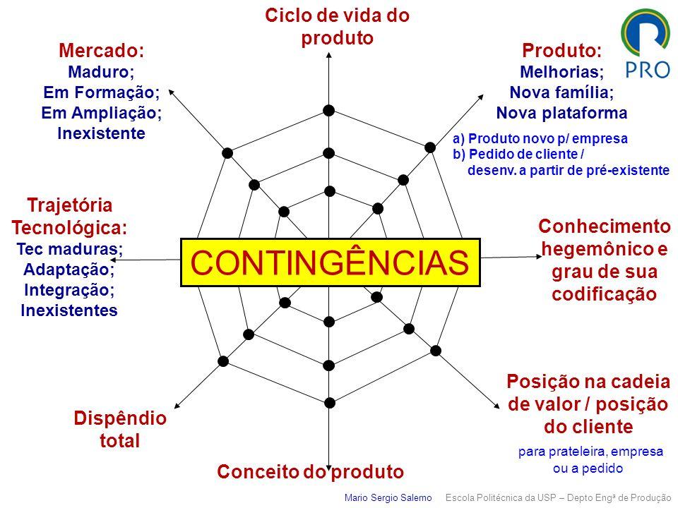 Mario Sergio Salerno Escola Politécnica da USP – Depto Eng a de Produção Conhecimento hegemônico e grau de sua codificação Mercado: Maduro; Em Formaçã