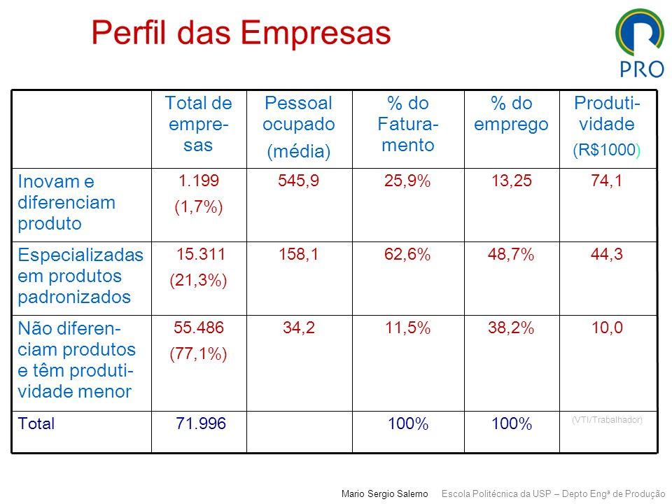 Perfil das Empresas 34,2 158,1 545,9 Pessoal ocupado (média) (VTI/Trabalhador) 10,0 44,3 74,1 Produti- vidade (R$1000) 100% 71.996Total 38,2%11,5%55.4