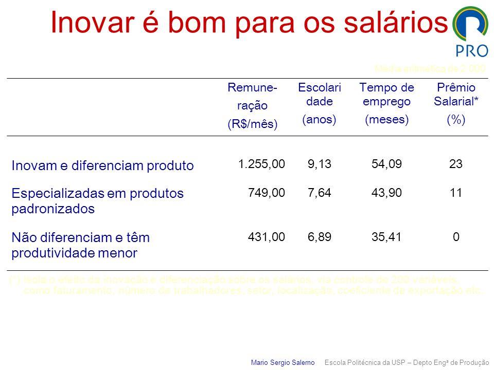 Inovar é bom para os salários 035,416,89431,00 Não diferenciam e têm produtividade menor 1143,907,64749,00 Especializadas em produtos padronizados 235