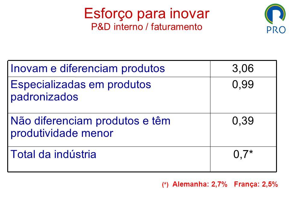 Esforço para inovar P&D interno / faturamento 0,7*Total da indústria 0,39Não diferenciam produtos e têm produtividade menor 0,99Especializadas em prod