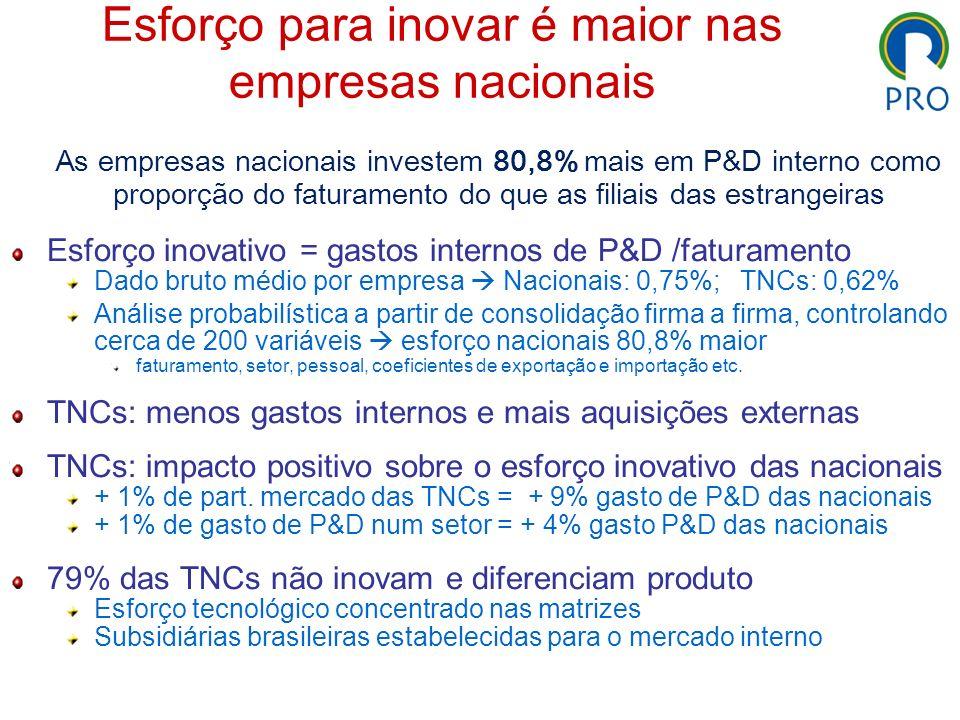 Esforço para inovar é maior nas empresas nacionais As empresas nacionais investem 80,8% mais em P&D interno como proporção do faturamento do que as fi