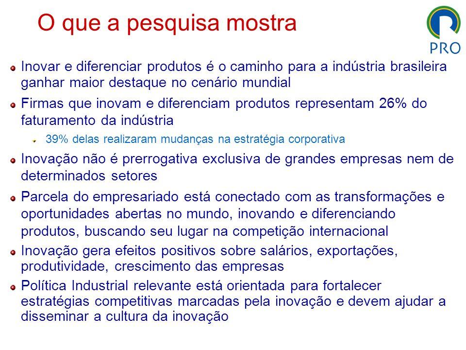 O que a pesquisa mostra Inovar e diferenciar produtos é o caminho para a indústria brasileira ganhar maior destaque no cenário mundial Firmas que inov