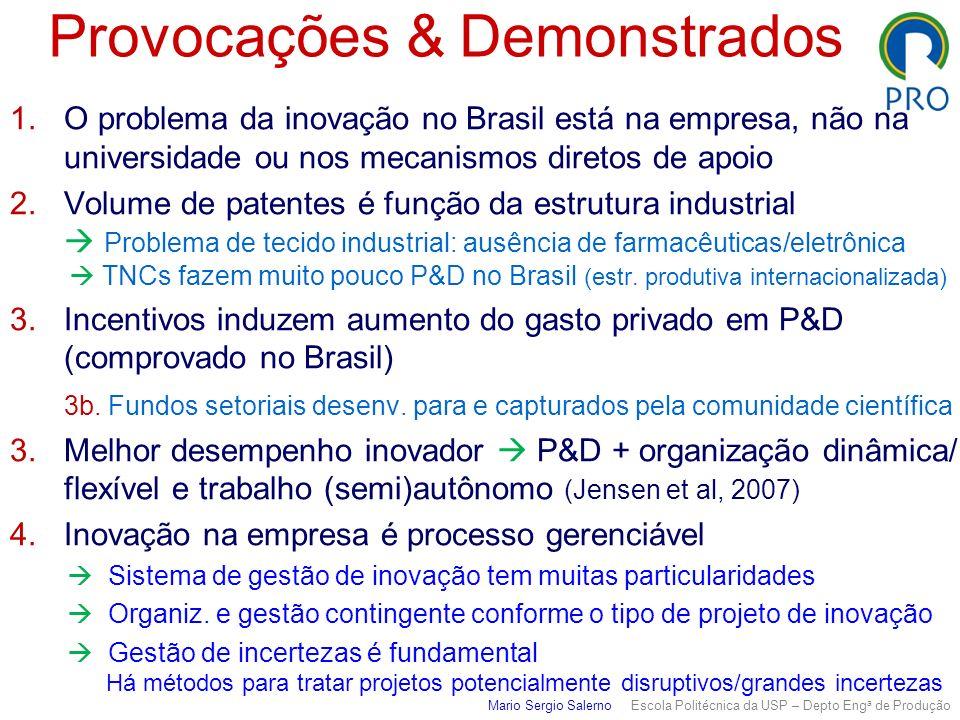 Provocações & Demonstrados 1.O problema da inovação no Brasil está na empresa, não na universidade ou nos mecanismos diretos de apoio 2.Volume de pate