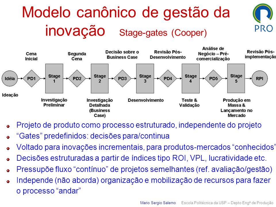 Modelo canônico de gestão da inovação Stage-gates (Cooper) Projeto de produto como processo estruturado, independente do projeto Gates predefinidos: d
